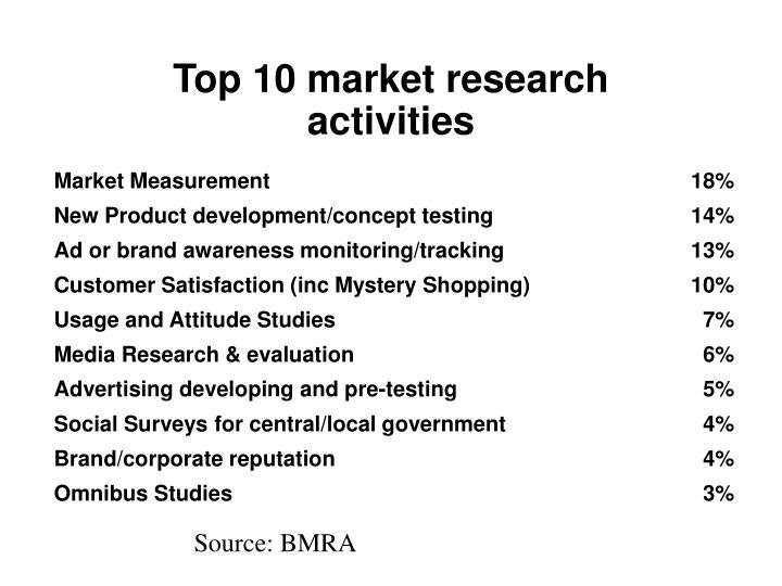 Top 10 market research activities