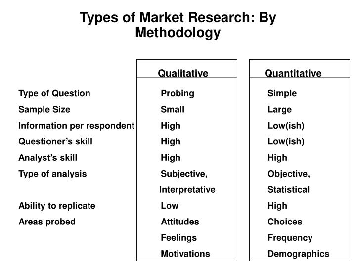 Types of Market Research: By Methodology