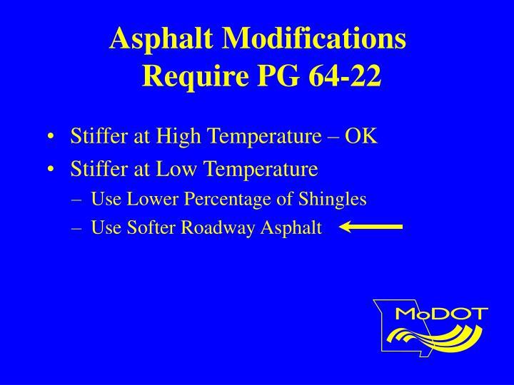 Asphalt Modifications