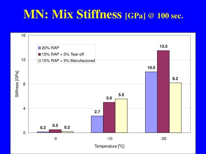MN: Mix Stiffness
