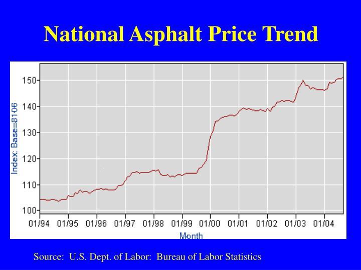National Asphalt Price Trend