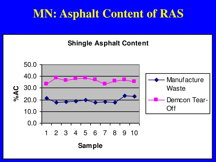 MN: Asphalt Content of RAS