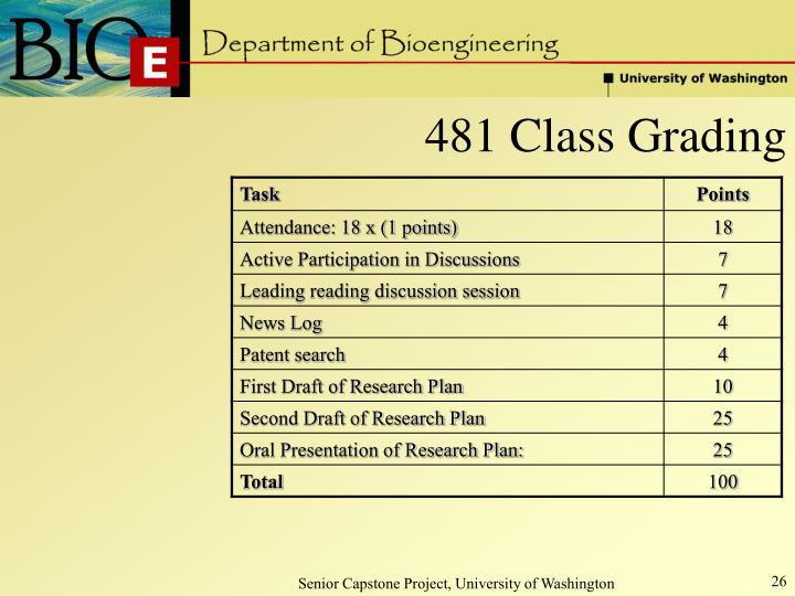 481 Class Grading