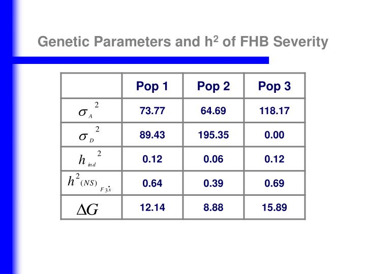 Genetic Parameters and h