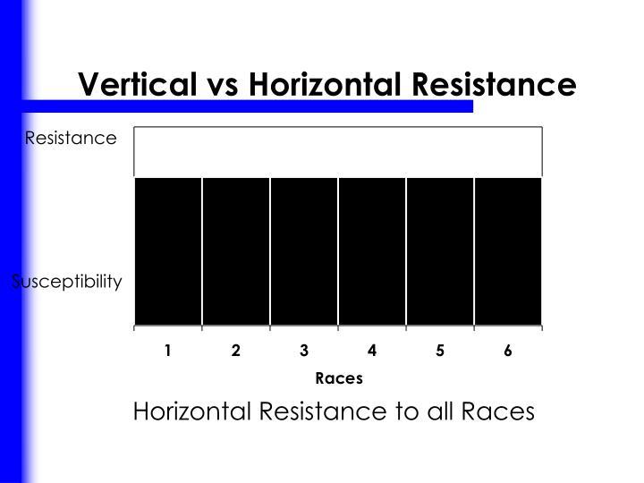 Vertical vs Horizontal Resistance