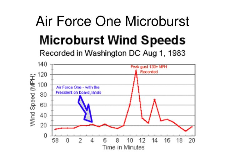 Air Force One Microburst