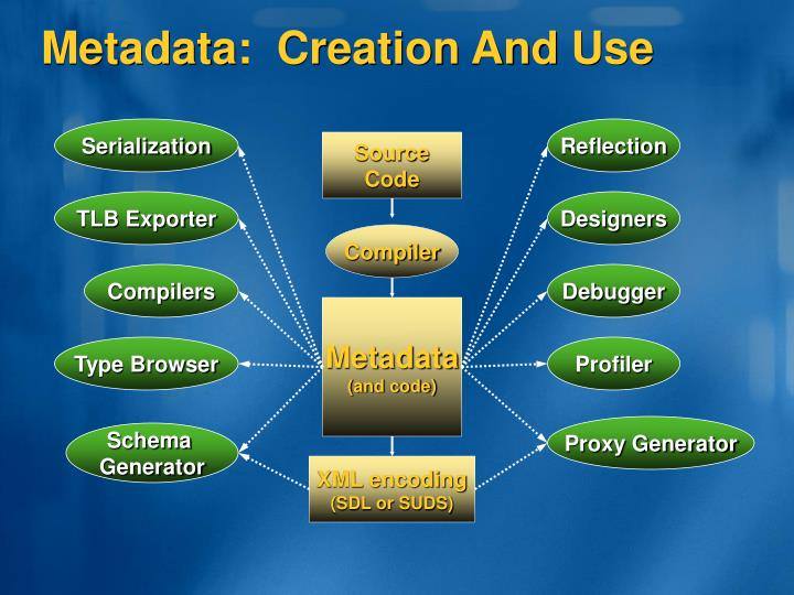 Metadata:  Creation And Use