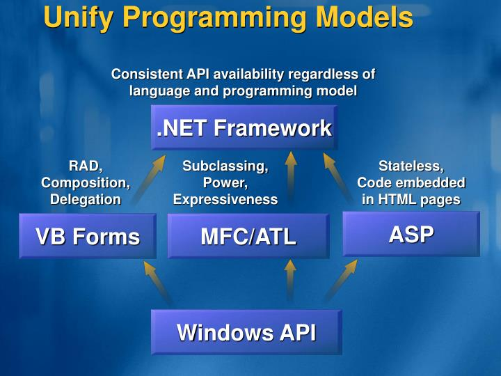 Unify programming models