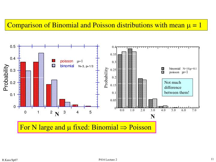 Comparison of Binomial and Poisson distributions with mean