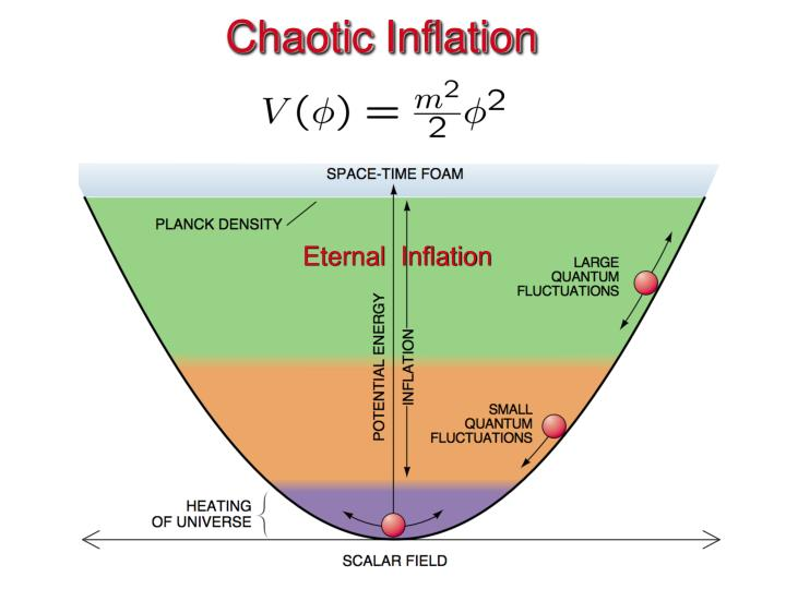 Chaotic inflation