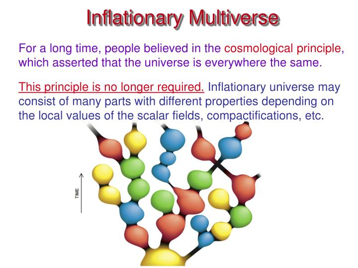Inflationary Multiverse
