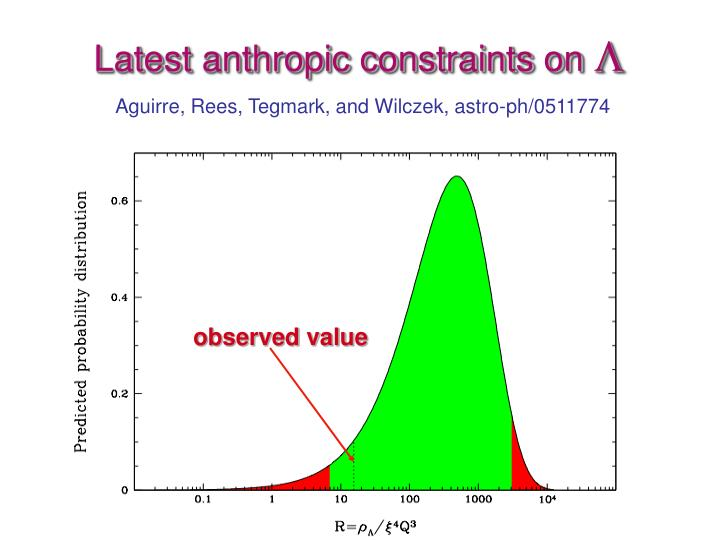 Latest anthropic constraints on