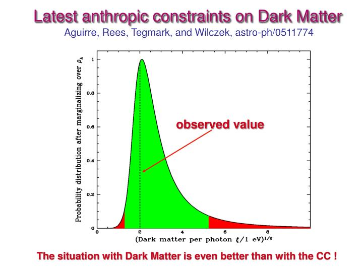 Latest anthropic constraints on Dark Matter