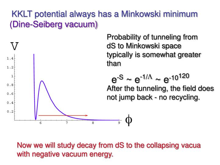 KKLT potential always has a Minkowski minimum