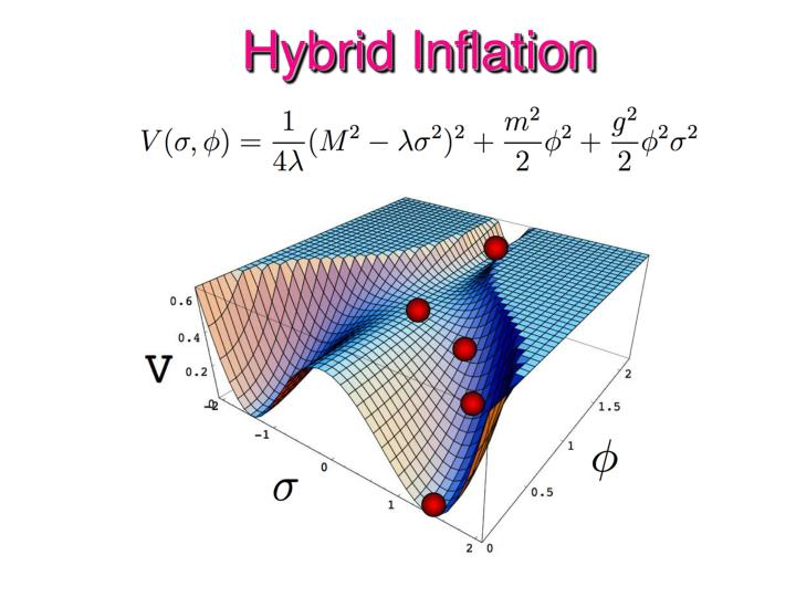 Hybrid Inflation