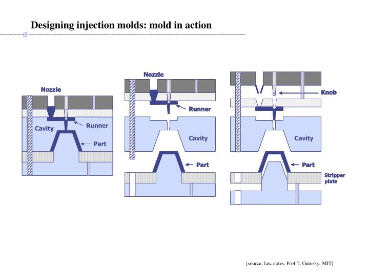 Designing injection molds: mold in action