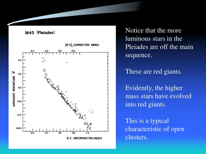 Notice that the more luminous stars in the Pleiades are off the main sequence.