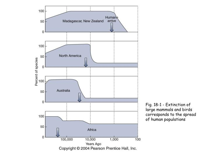 Fig. 18-1 - Extinction of large mammals and birds corresponds to the spread of human populations