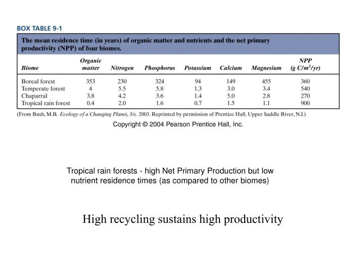 Tropical rain forests - high Net Primary Production but low nutrient residence times (as compared to other biomes)