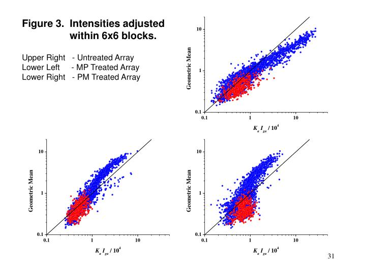 Figure 3.  Intensities adjusted