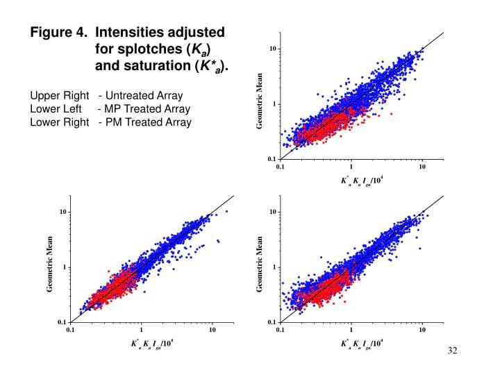 Figure 4.  Intensities adjusted