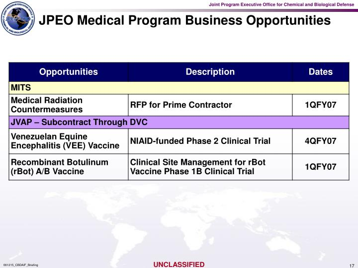 JPEO Medical Program Business Opportunities