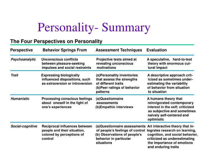 The Four Perspectives on Personality