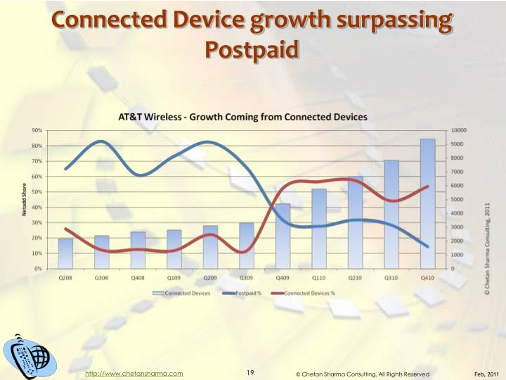Connected Device growth surpassing Postpaid