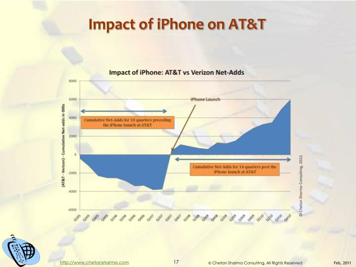Impact of iPhone on AT&T