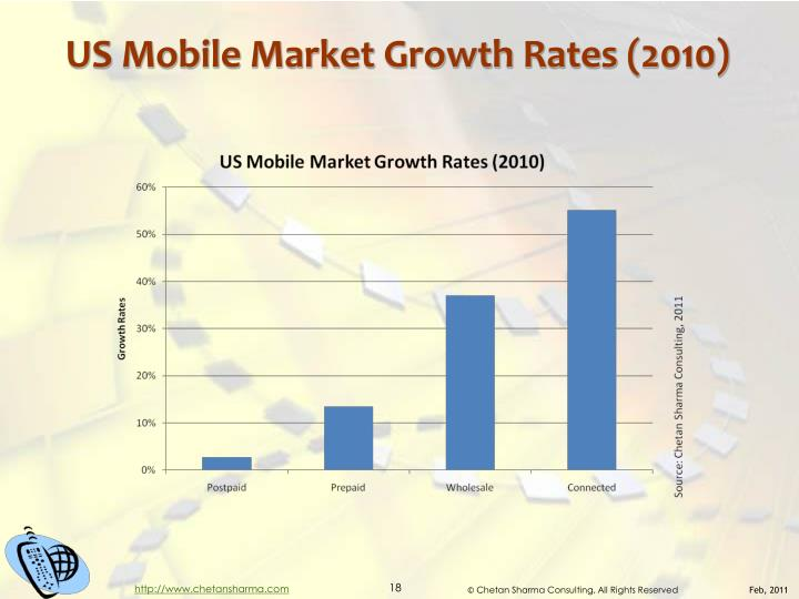 US Mobile Market Growth Rates (2010)