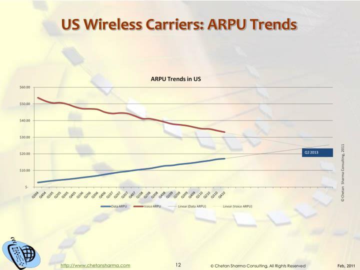 US Wireless Carriers: ARPU Trends