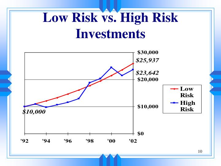 Low Risk vs. High Risk Investments