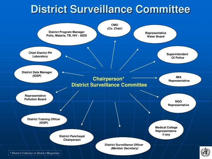 District Surveillance Committee