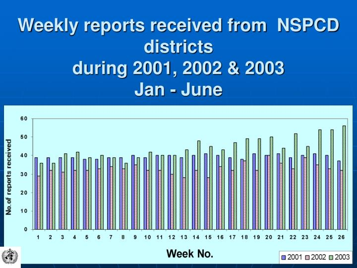 Weekly reports received from  NSPCD districts