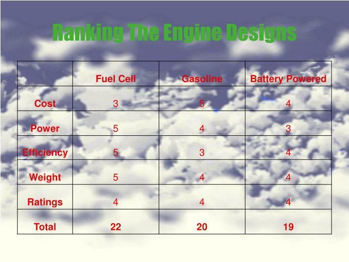 Ranking The Engine Designs