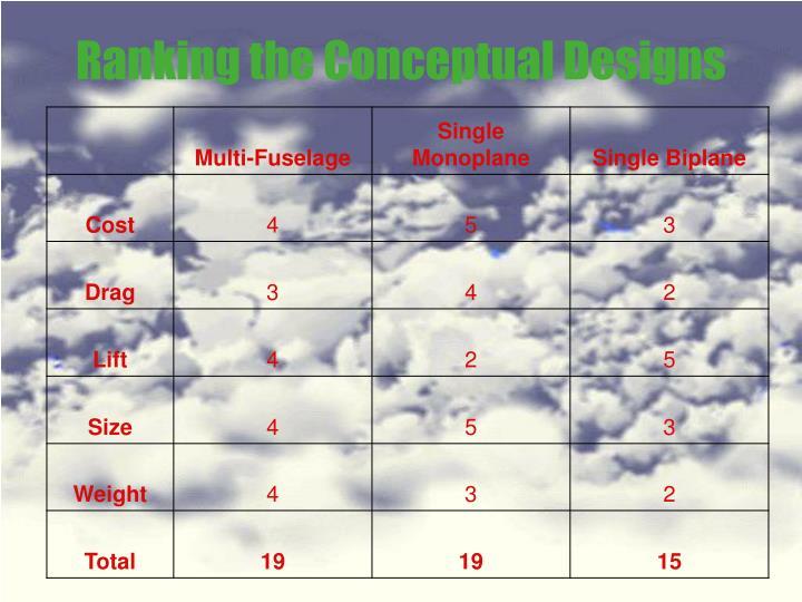 Ranking the Conceptual Designs