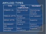 amyloid types