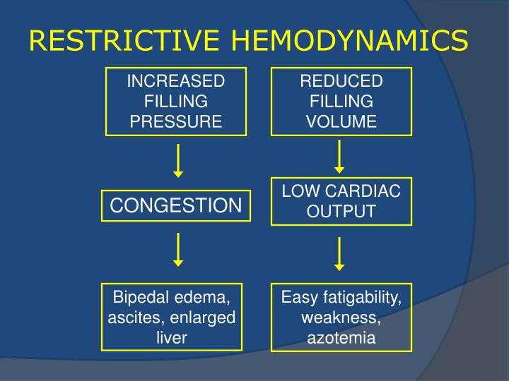 RESTRICTIVE HEMODYNAMICS