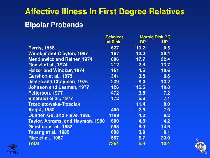 Affective Illness In First Degree Relatives