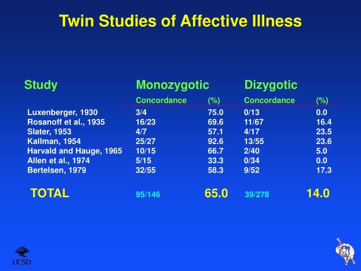 Twin Studies of Affective Illness