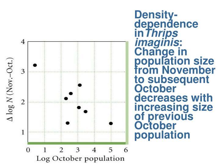 Density-dependence in