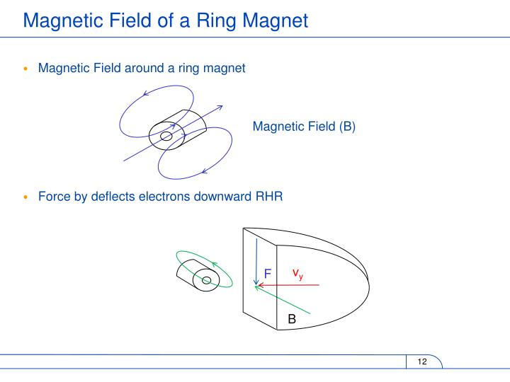 Magnetic Field around a ring magnet