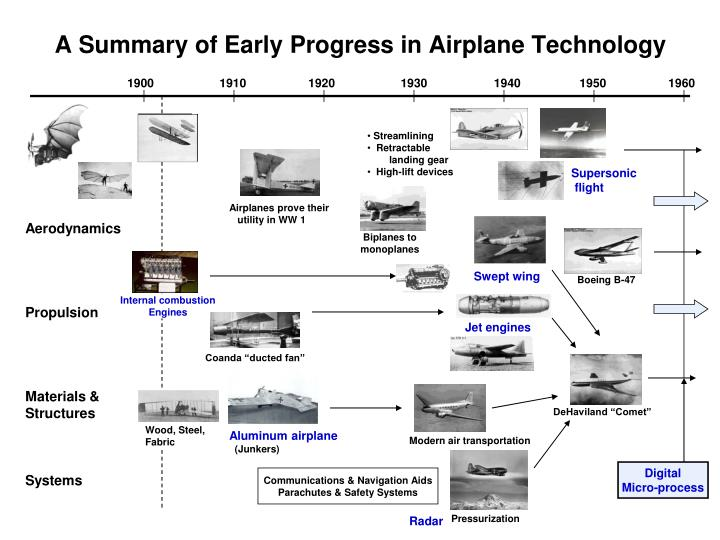 A Summary of Early Progress in Airplane Technology