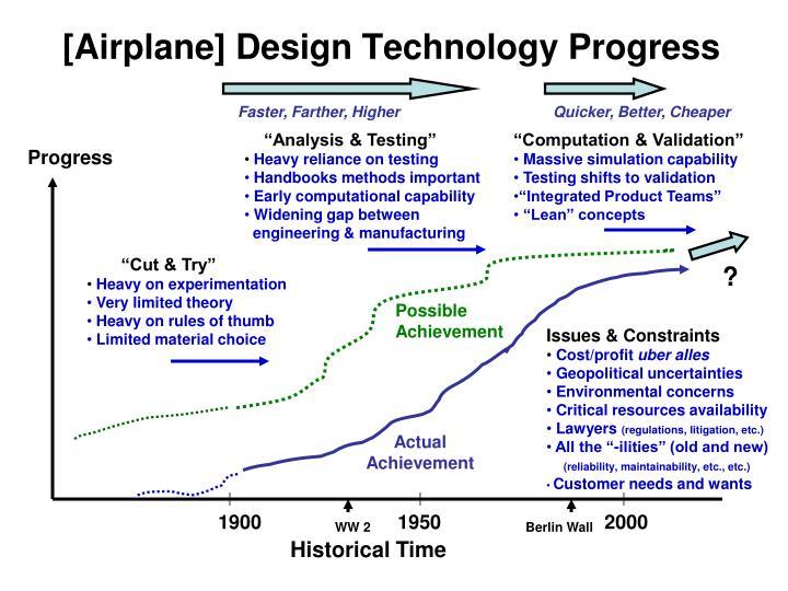 [Airplane] Design Technology Progress