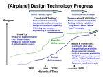 airplane design technology progress