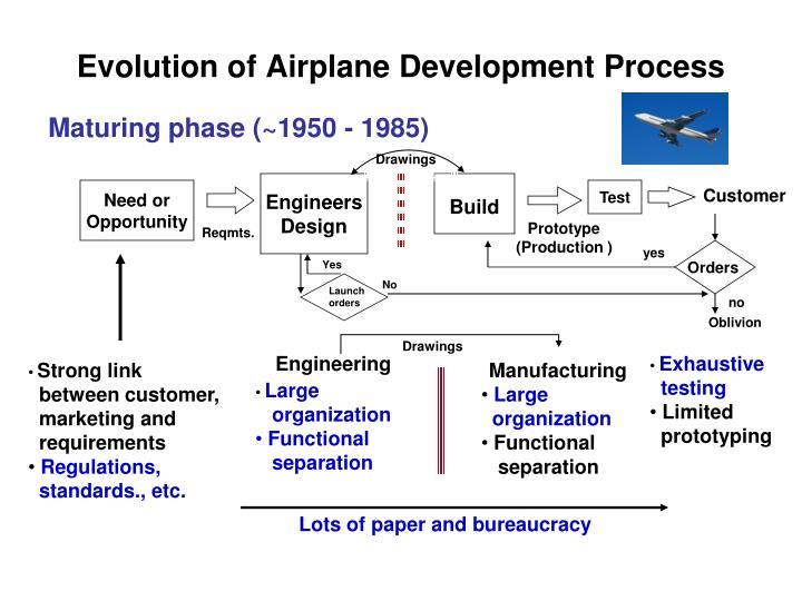 Evolution of Airplane Development Process