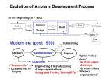 evolution of airplane development process2