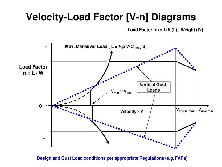 Velocity-Load Factor [V-n] Diagrams
