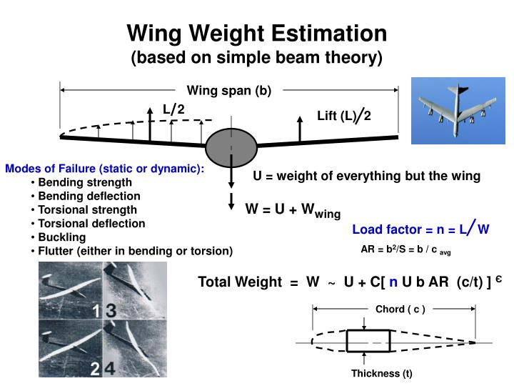Wing Weight Estimation