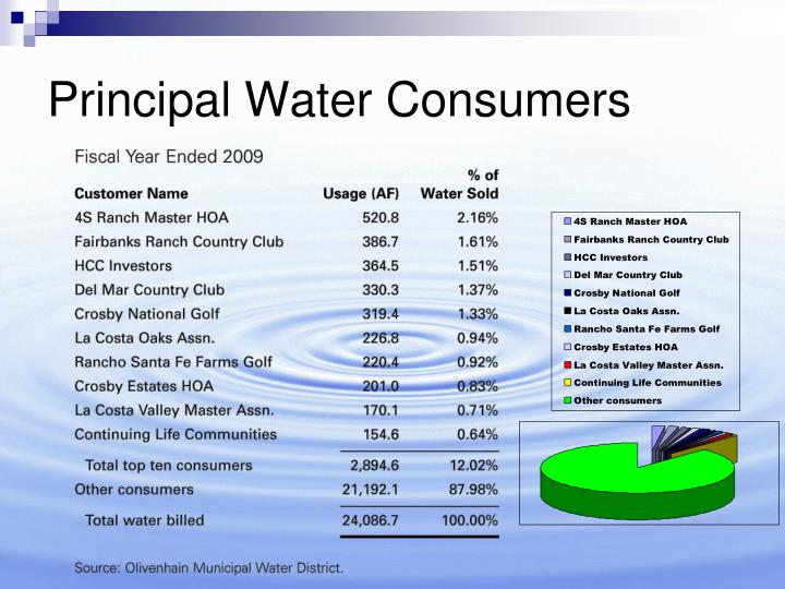 Principal Water Consumers